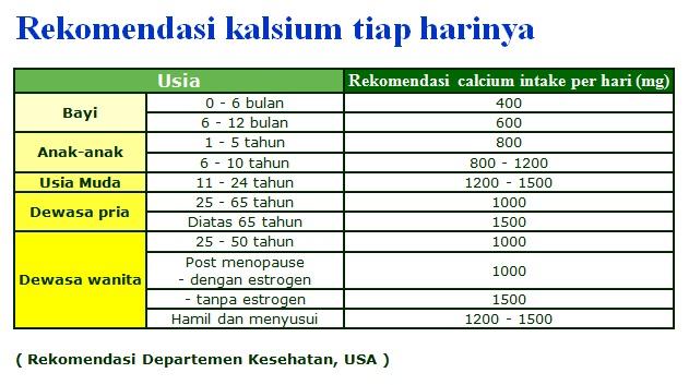 Rekomendasi Kebutuhan Kalsium