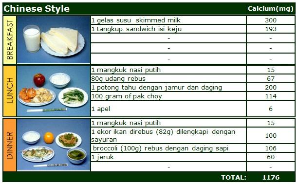 Diet Energi Tinggi Protein Tinggi